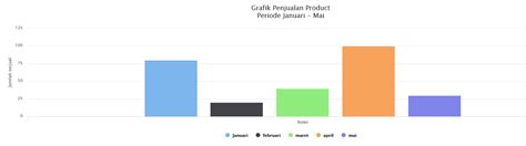 membuat grafik dari database mysql dengan php cara membuat grafik menggunakan php mysql kursus web