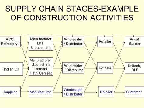 Construction Supply Chain Management Concepts And Studies 5in1 supply chain management