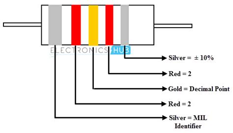 inductor color code calculator image gallery inductor color bands