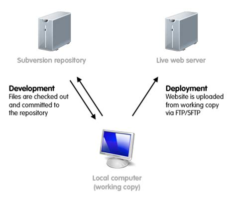 server diagram subversion for web development part 3 jonathan nicol