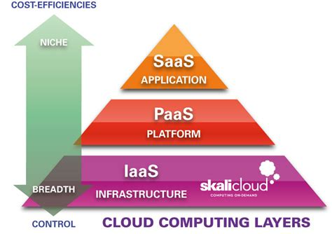Cloud Pyramid   SKALICloud Blog