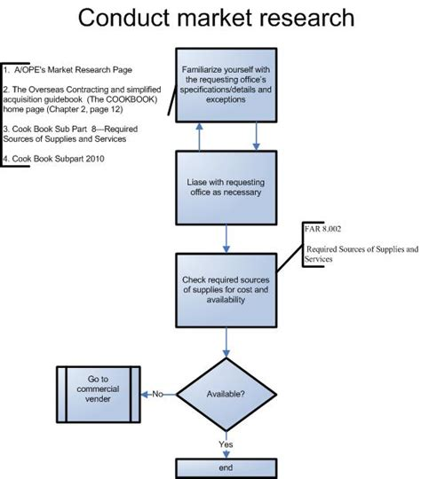 conducting research the business buying decision process boundless marketing