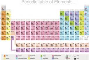 New Periodic Table Elements Meet 115 The Newest Element On The Periodic Table