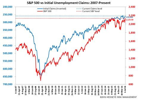 jobless claims what jobless claims say about recession and risk of