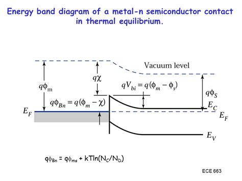 band diagram of semiconductor metal semiconductor interfaces ppt