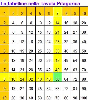 tavola pitagorica come imparare le tabelline e la tavola pitagorica