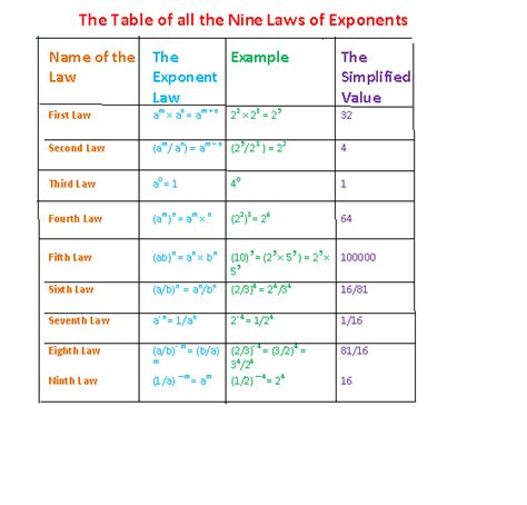 Laws Of Exponents Worksheet by Maths Worksheets Grade 9 Exponents Grade 9 Mathematics
