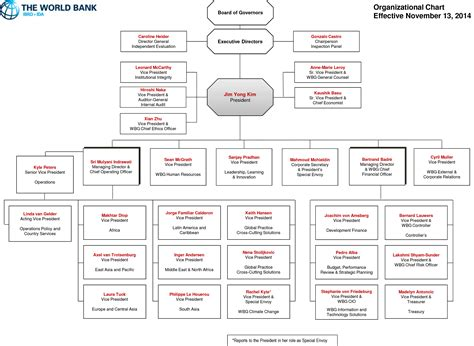 world bank organisation organizational structure