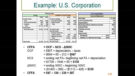 Exles Of Cash Flow Assets | cash flow from assets youtube