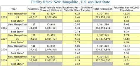 car insurance  hampshire