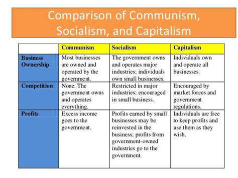 Communism Vs Capitalism Essays by Comparing Communism And Capitalism