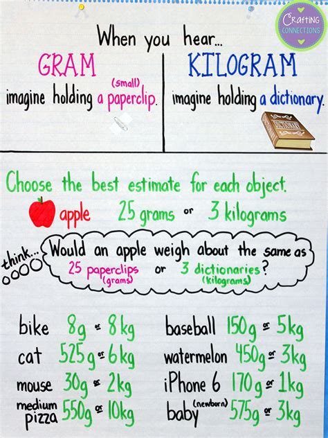 crafting connections grams kilograms anchor chart