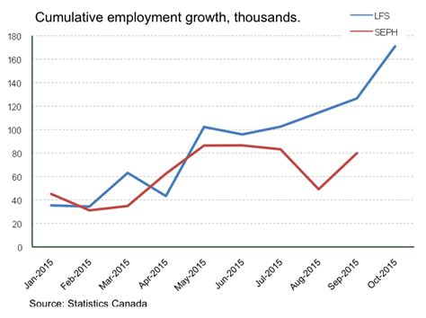 Mba Employment Statistics Canada by The Most Important Canadian Charts To In 2016