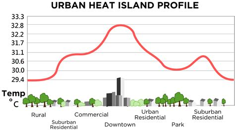 Landscape Profile Definition Heat Island