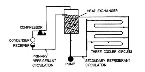 diagram of refrigeration system heat exchanger cooling system diagram heat free engine