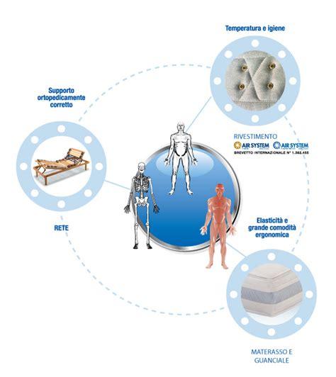 miglior tipo di materasso migliore rete e materasso air system il sistema letto