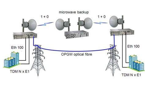 Microwave Link telecommunication uruk co ltd