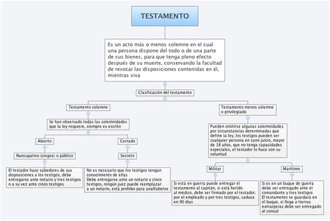 testamento nuncupativo testamento xmind the most popular mind mapping software
