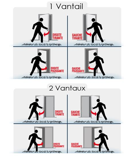 Sens D Ouverture Des Portes 4484 sens d ouverture des portes voici un sch ma permettant de