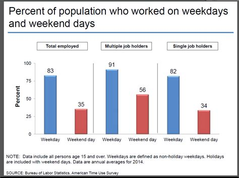 bureau of labor statistics can t turn work mode on the weekend research says
