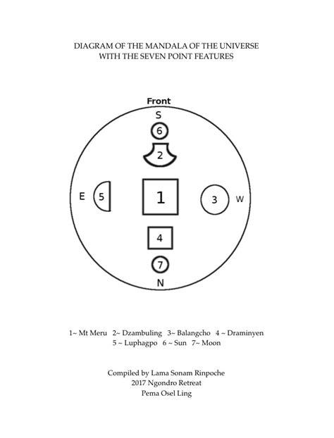 Diagram ~ 7 point mandala | Dudjom Tersar Ngondro Program