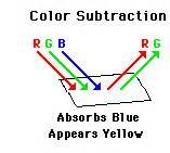 color subtraction color subtraction