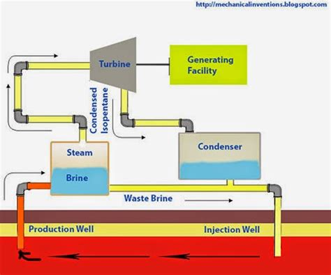 power plant schematic diagram flash steam power plant powered by geothermal energy
