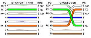 rj45 color code color code of ethernet cables tibs on how to assemble