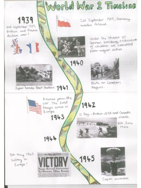 ks2 themes and conventions key events in world war 2 by emzel0 teaching resources tes