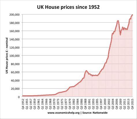 uk housing market economics