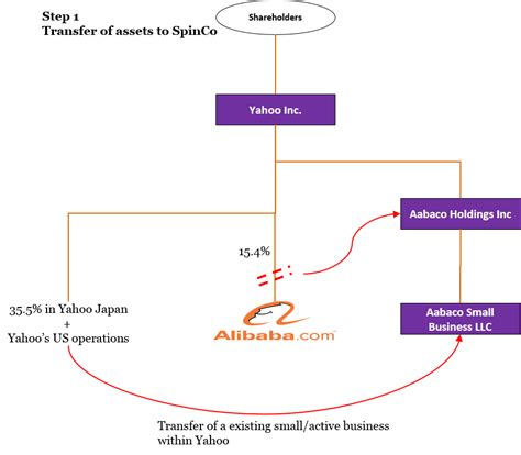 section 355 spin off deep value investing yahoo is there value or will it