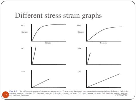 Stress Strain Diagram For Different Materials