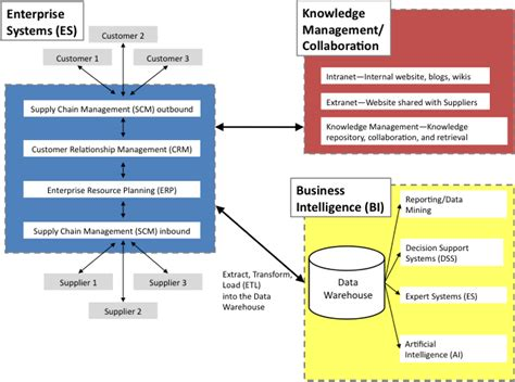 Mobile Web And Intelligent Information Systems business information systems design an app for that v1 0 flatworld