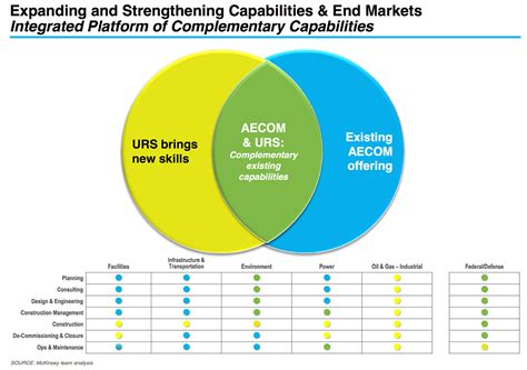 Aecom Harvard Mba Linkedin by Shockwaves Across Industry As Aecom Agrees 6bn Deal To