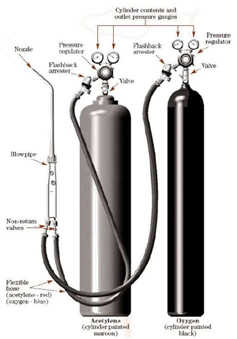 high pressure welded acetylene gas cylinder price buy acetylene gas cylinder price welded an introduction to welding how to oxy acetylene weld
