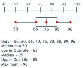 math master box and whisker plot