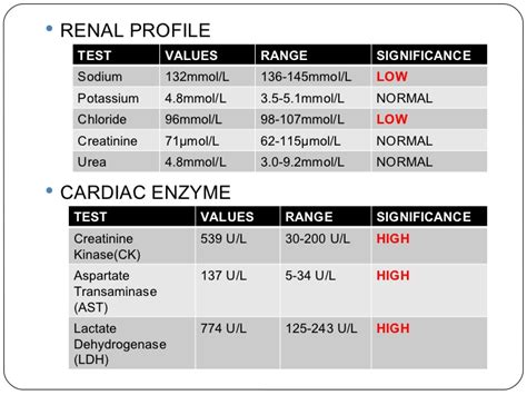 creatinine lab values lab values renal profile and cardiac enzymes nursing