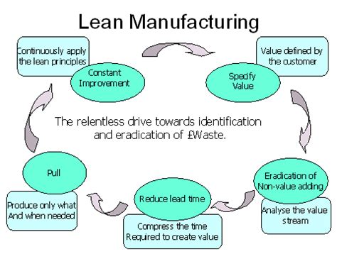 rapid design for lean manufacturing pdf powerpoint services
