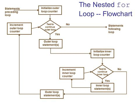 flowchart nested loop 6 2 for next loops general form of a for next loop ppt