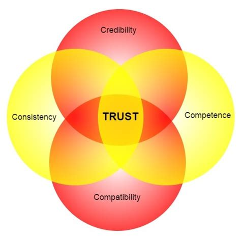 Trusted Search The 4 Cs You Need To Attain Trusted Advisor Status Rws 01 S B D Log