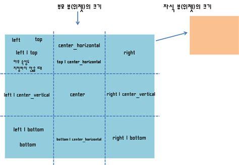 android layout gravity bottom doesn t work 식탁 위의 프로그래머 android layout 1 레이아웃들의 속성 레이아웃을 컨트롤하기