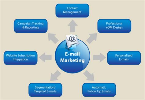 Email Marketing 2 by Email Marketing 2