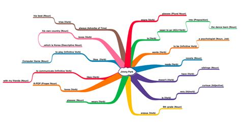 mind map of the themes in romeo and juliet academic literacy 9 jimmy