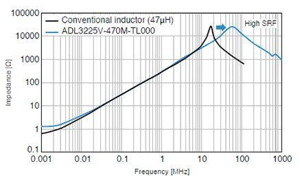 inductor frequency range power supply inductor for high speed in vehicle lan tech journal tdk product center