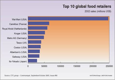 top ten food trends 2013 facts figures and the future top 10 global food retailers figures and tables
