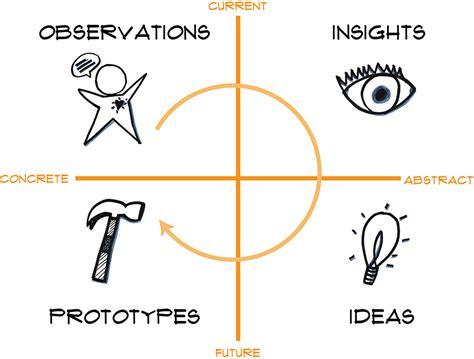 design thinking quadrant top 10 design thinking faqs sliced bread