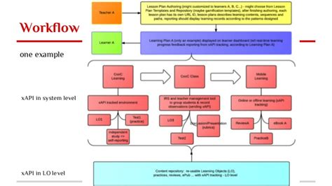 workflow system design across system learning environment and dashboard design