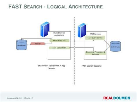 Fast Search Introduction To Fast Search For Sharepoint 2010