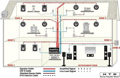 whole house audio distribution wiring diagram