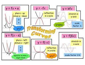 transforming curves revision poster maths pinterest